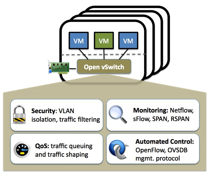 OpenVswitch Overview
