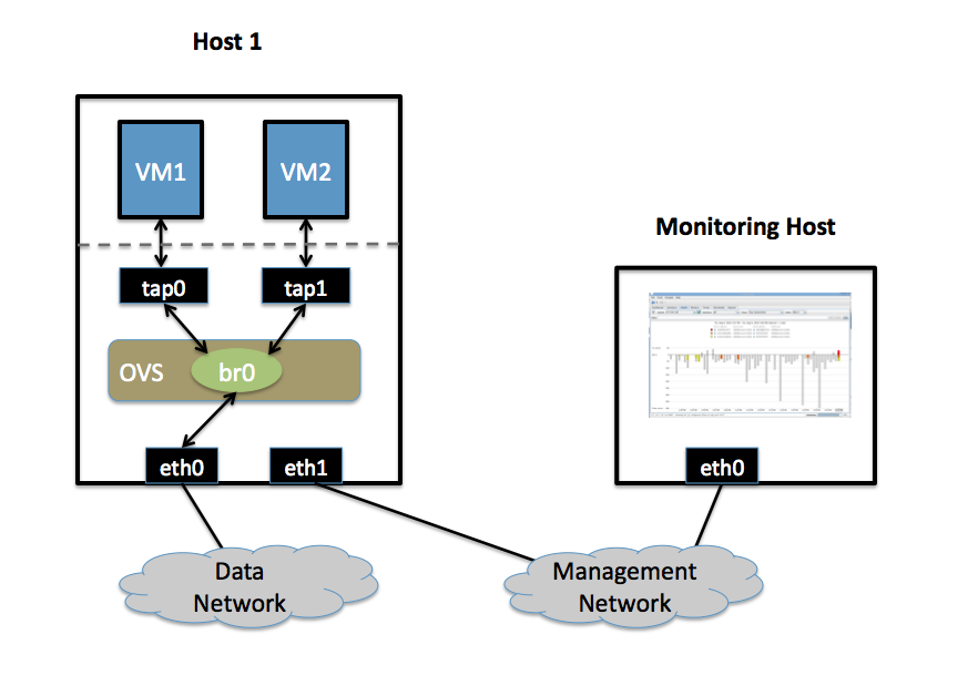 Monitoring VM Traffic Using sFlow — Open vSwitch 2 12 90