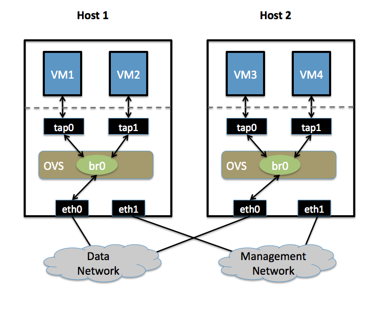 Isolating VM Traffic Using VLANs — Open vSwitch 2 12 90 documentation